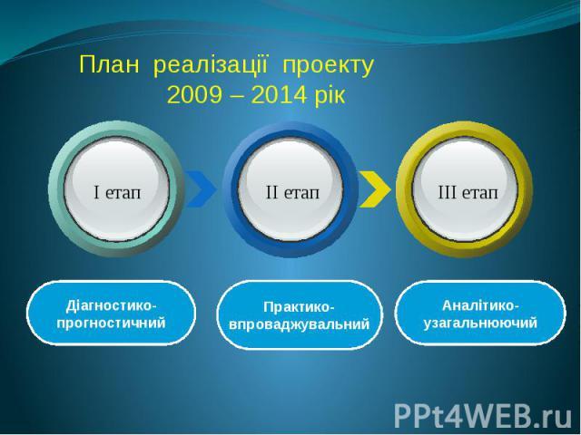 План реалізації проекту 2009 – 2014 рік