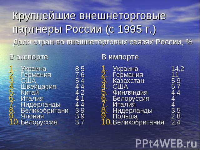 Доля стран во внешнеторговых связях России, % Доля стран во внешнеторговых связях России, %