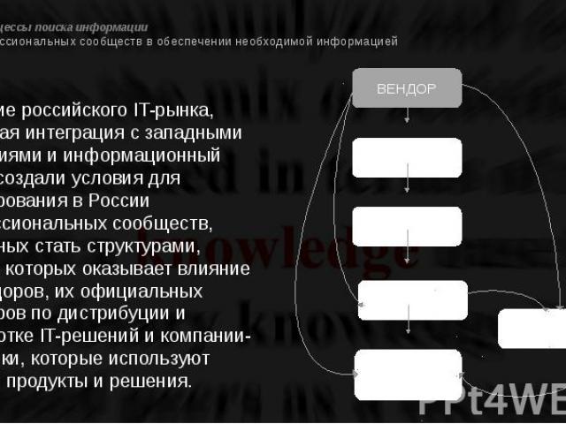 Проект 3. Процессы поиска информации 4. Роль профессиональных сообществ в обеспечении необходимой информацией Развитие российского IT-рынка, растущая интеграция с западными компаниями и информационный обмен создали условия для формирования в России …