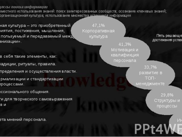 Проект 3. Процессы поиска информации 3. Принципы совместного использования знаний: поиск заинтересованных сообществ; осознание ключевых знаний; дружественная организационная культура; использование множества источников информации «Корпоративная куль…