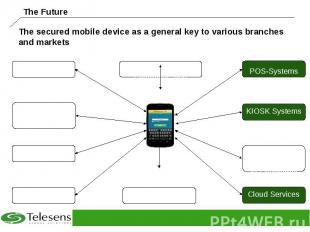 The secured mobile device as a general key to various branches and markets
