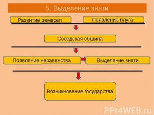 5. Выделение знати