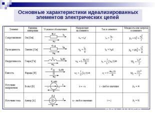 Основные характеристики идеализированных элементов электрических цепей Основные