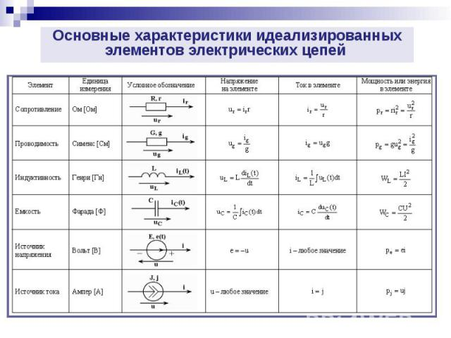 Основные характеристики идеализированных элементов электрических цепей Основные характеристики идеализированных элементов электрических цепей