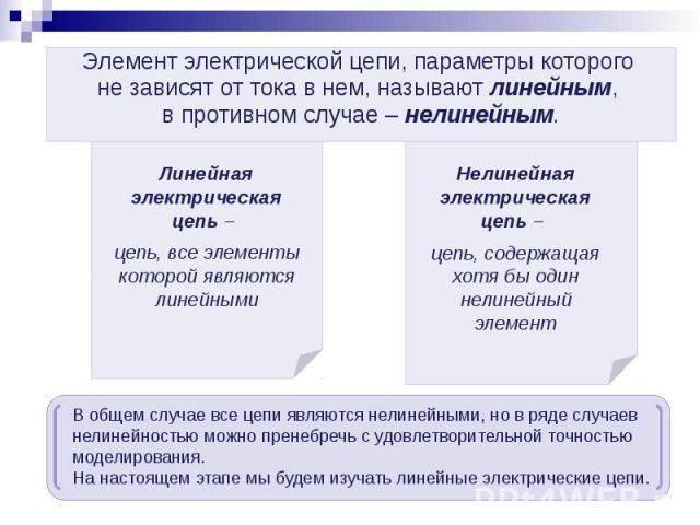 Элемент электрической цепи, параметры которого Элемент электрической цепи, параметры которого не зависят от тока в нем, называют линейным, в противном случае – нелинейным.