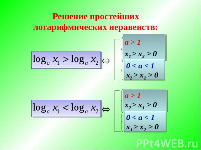 Решение простейших логарифмических неравенств: