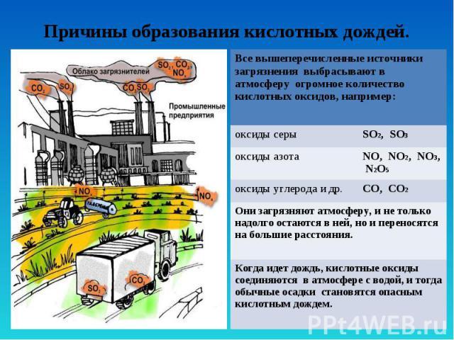 Причины образования кислотных дождей. Все вышеперечисленные источники загрязнения выбрасывают в атмосферу огромное количество кислотных оксидов, например: