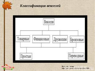 Классификация векселей Источник схемы: http://www.referat.ru/referats/view/4540/