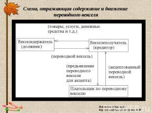 Схема, отражающая содержание и движение переводного векселя Источник информации: