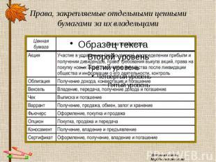 Права, закрепляемые отдельными ценными бумагами за их владельцами Источник схемы
