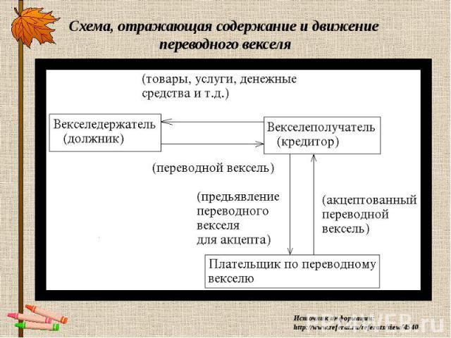 Схема, отражающая содержание и движение переводного векселя Источник информации: http://www.referat.ru/referats/view/4540