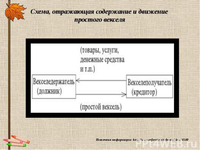 Схема, отражающая содержание и движение простого векселя Источник информации: http://www.referat.ru/referats/view/4540