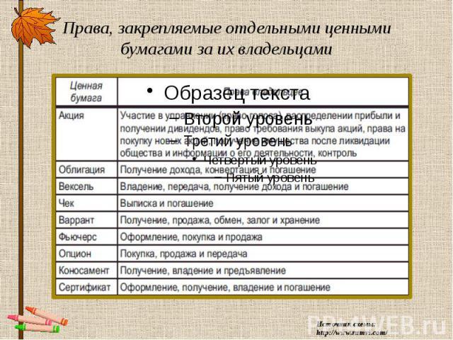 Права, закрепляемые отдельными ценными бумагами за их владельцами Источник схемы: http://www.rumvi.com/