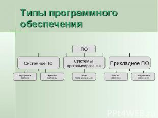 Типы программного обеспечения
