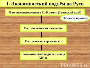 1. Экономический подъём на Руси Массовое переселение в С.-В. земли (Залесский кр