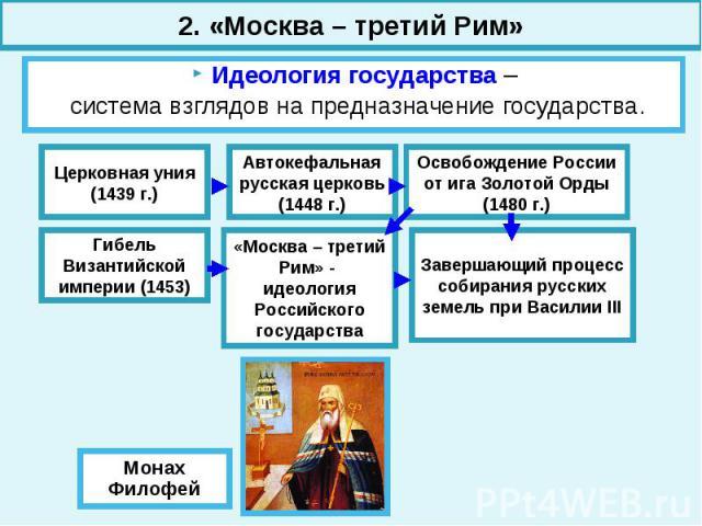 2. «Москва – третий Рим» Идеология государства – система взглядов на предназначение государства.