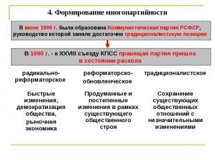 4. Формирование многопартийности В июне 1990 г. была образована Коммунистическая