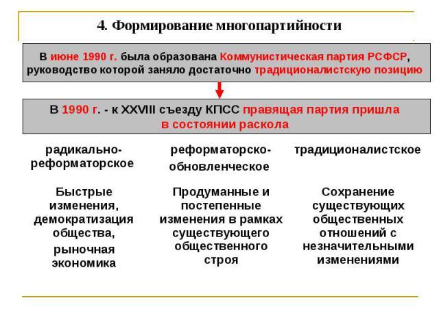 4. Формирование многопартийности В июне 1990 г. была образована Коммунистическая партия РСФСР, руководство которой заняло достаточно традиционалистскую позицию В 1990 г. - к XXVIII съезду КПСС правящая партия пришла в состоянии раскола