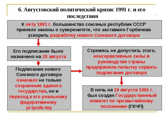 6. Августовский политический кризис 1991 г. и его последствия К лету 1991 г. большинство союзных республик СССР приняло законы о суверенитете, что заставило Горбачева ускорить разработку нового Союзного договора Его подписание было назначено на 20 а…