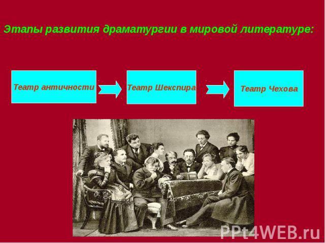 Этапы развития драматургии в мировой литературе: