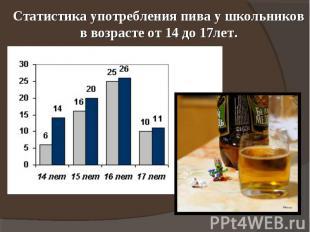 Статистика употребления пива у школьников в возрасте от 14 до 17лет.