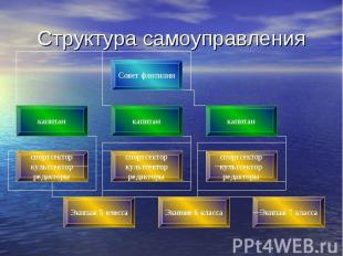 Структура самоуправления