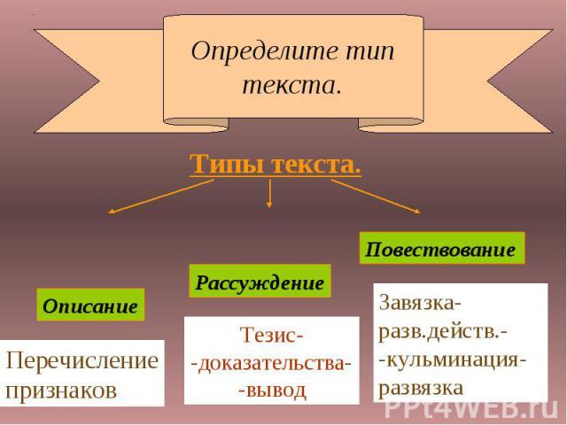 Определите тип текста.Типы текста.