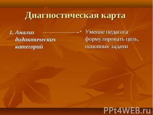 Диагностическая карта 1. Анализ дидактических категорий Умение педагога формулир