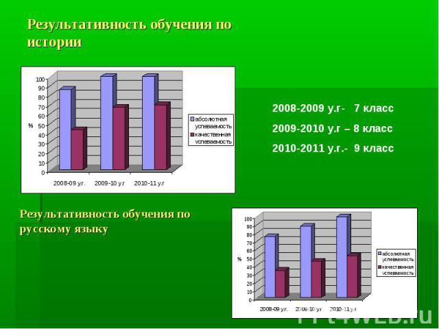 Результативность обучения по истории Результативность обучения по русскому языку