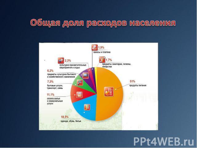 Общая доля расходов населения