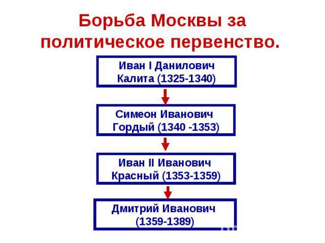 Борьба Москвы за политическое первенство.