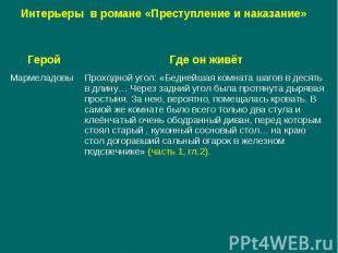 Интерьеры в романе «Преступление и наказание»