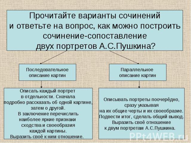 Прочитайте варианты сочиненийи ответьте на вопрос, как можно построитьсочинение-сопоставление двух портретов А.С.Пушкина?Описать каждый портрет в отдельности. Сначалаподробно рассказать об одной картине,затем о другой.В заключение перечислитьнаиболе…
