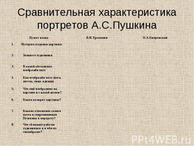 Сравнительная характеристика портретов А.С.Пушкина