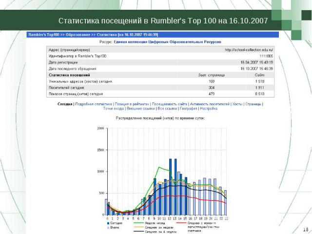 Статистика посещений в Rumbler's Top 100 на 16.10.2007