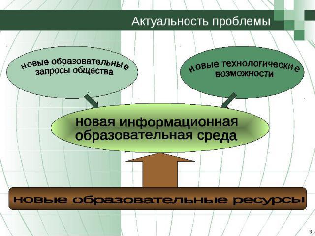 Актуальность проблемы новая информационнаяобразовательная средановые образовательные ресурсы
