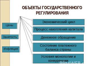 ОБЪЕКТЫ ГОСУДАРСТВЕННОГО РЕГУЛИРОВАНИЯ