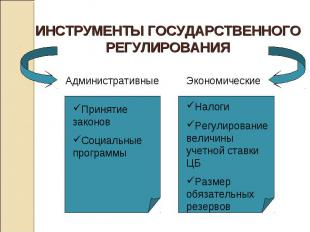 ИНСТРУМЕНТЫ ГОСУДАРСТВЕННОГО РЕГУЛИРОВАНИЯАдминистративныеПринятие законовСоциал