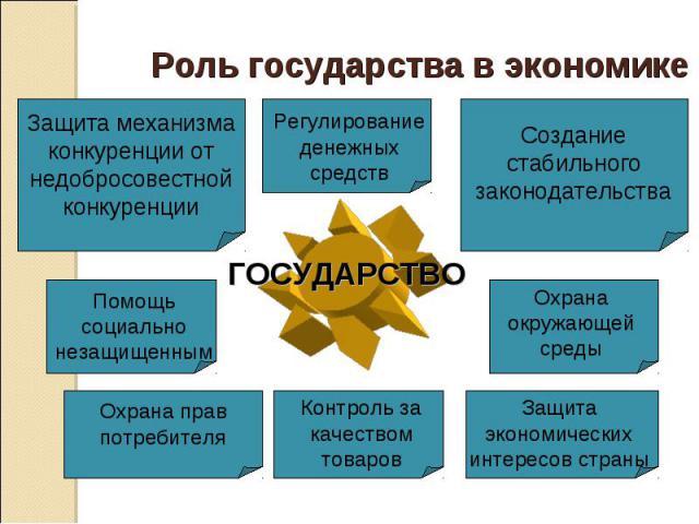 Роль государства в экономике ГОСУДАРСТВО
