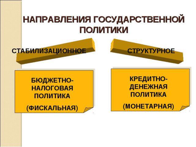 НАПРАВЛЕНИЯ ГОСУДАРСТВЕННОЙ ПОЛИТИКИ СТАБИЛИЗАЦИОННОЕБЮДЖЕТНО-НАЛОГОВАЯ ПОЛИТИКА(ФИСКАЛЬНАЯ)СТРУКТУРНОЕКРЕДИТНО-ДЕНЕЖНАЯ ПОЛИТИКА(МОНЕТАРНАЯ)