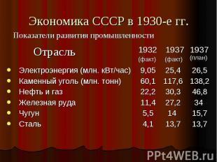 Экономика СССР в 1930-е гг. Показатели развития промышленности