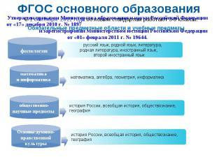 ФГОС основного образования Утвержден приказом Министерства образования и науки Р