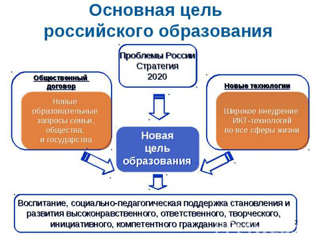 Основная цель российского образования Воспитание, социально-педагогическая поддержка становления и развития высоконравственного, ответственного, творческого, инициативного, компетентного гражданина России