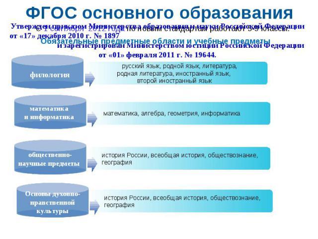 ФГОС основного образования Утвержден приказом Министерства образования и науки Российской Федерации от «17» декабря 2010 г. № 1897 и зарегистрирован Министерством юстиции Российской Федерации от «01» февраля 2011 г. № 19644.