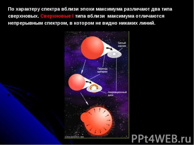 Похарактеруспектравблизиэпохимаксимумаразличаютдватипа сверхновых. СверхновыеI типа вблизи максимума отличаются непрерывным спектром, вкоторомневидноникакихлиний.