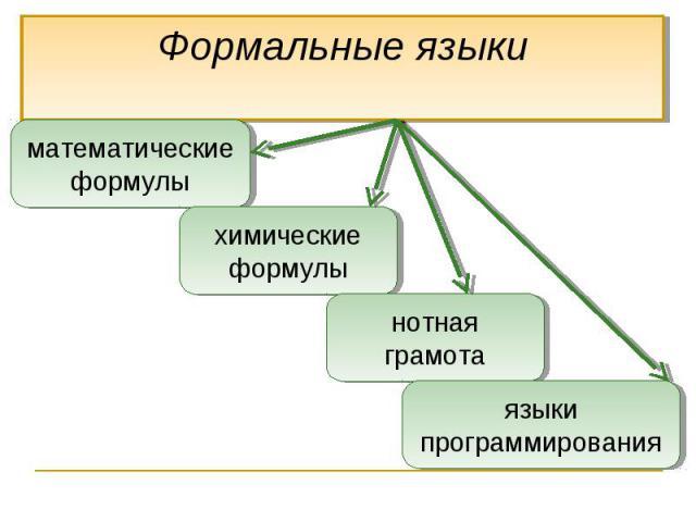 Формальные языкиматематические формулыхимические формулынотная грамотаязыки программирования