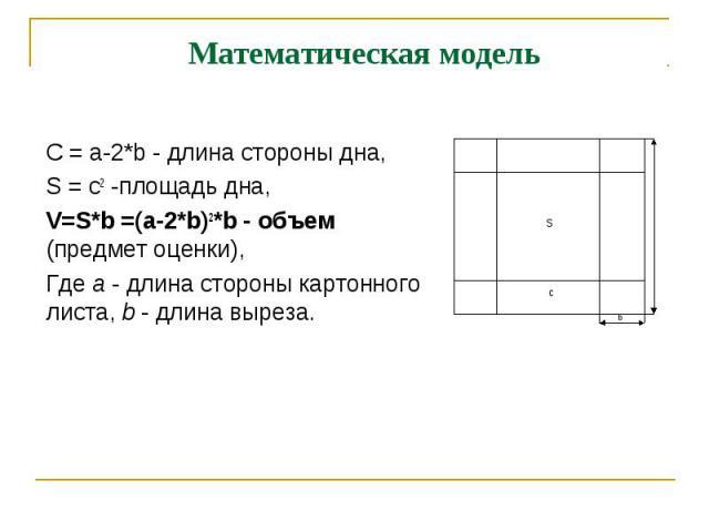 Математическая модель С = a-2*b - длина стороны дна,S = c2 -площадь дна, V=S*b =(a-2*b)2*b - объем (предмет оценки),Где а - длина стороны картонного листа, b - длина выреза.