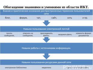 Обогащение знаниями и умениями из области ИКТ.
