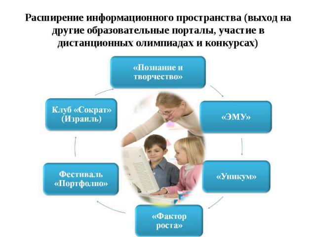 Расширение информационного пространства (выход на другие образовательные порталы, участие в дистанционных олимпиадах и конкурсах)