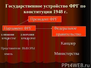 Государственное устройство ФРГ по конституции 1948 г. Президент ФРГ Парламент ФР